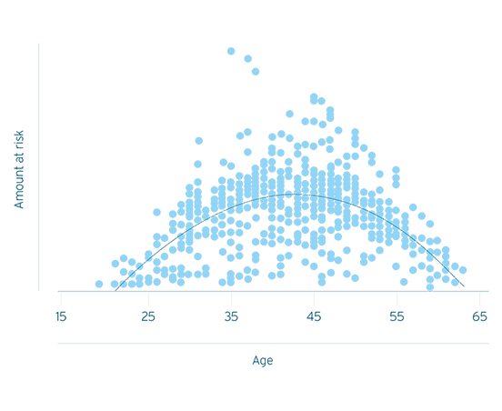 Damage distribution for disability as a function of age