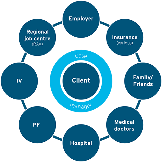 Case management for sick and / or injured people during the recovery process